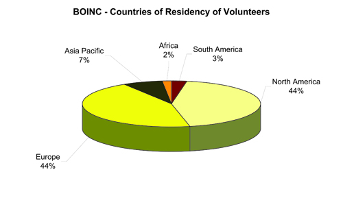 Figure 1b: Countries of residency of volunteers who participated in the survey