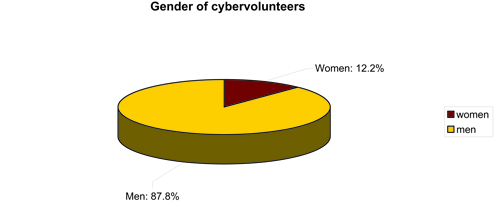 Figure 3: Gender of the MalariaControl.net and the BOINC respondents