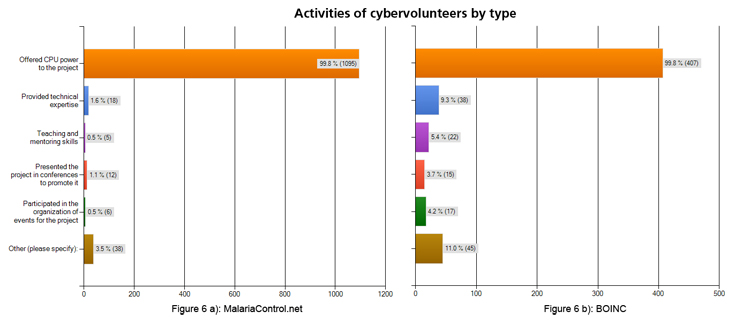 Figure 6a: Reasons for cybervolunteers to remain involved