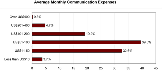 Figure 9: Average monthly expenses for means of communication (Internet and mobile phone)