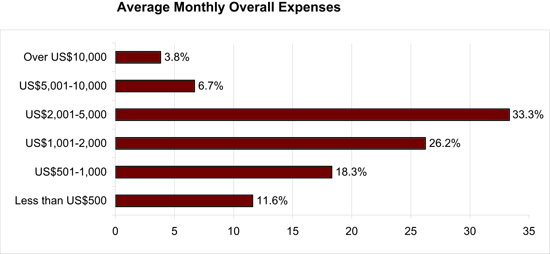 Figure 10: Average monthly expenses for means of communication