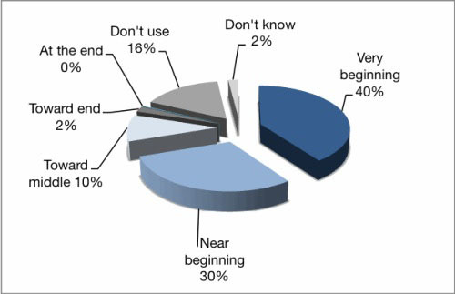 Figure 3: At which stage in the research process is Wikipedia used by students?