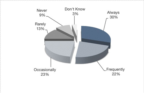 Figure 1: How often do students use Wikipedia during the course-related research process?