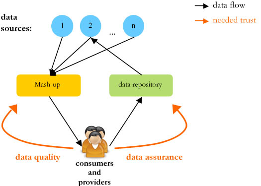 Figure 1: Two faces of trust in the Web service mash-up data exchange process