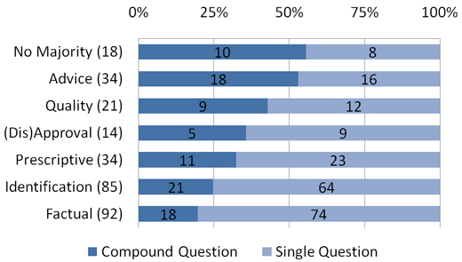 Figure 3: A comparison, by type, of the percentage of questions that are compound vs. single questions