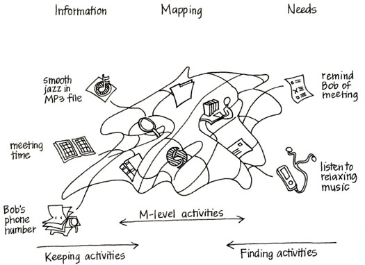 Figure 1: Information management activities viewed as an effort to establish, use and maintain a mapping between needs and information