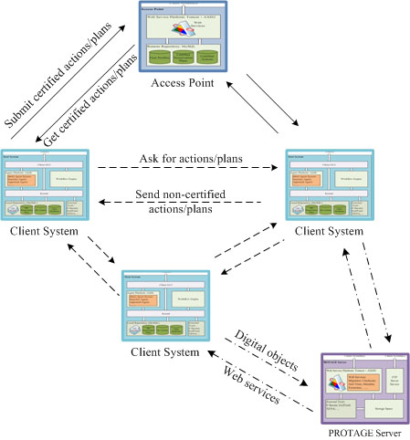 Figure 1: The general framework of the PROTAGE system