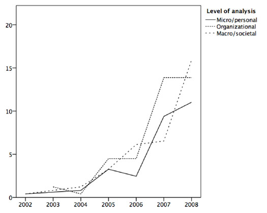 Figure 4: Level of analysis of articles by year (percentage).