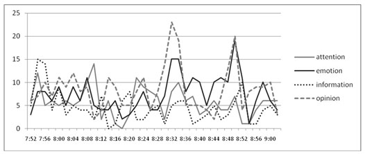 Figure 3: Time-mapping of AEIO for SYTYCD