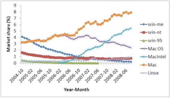 Part 2 evolution of market share of operating systems