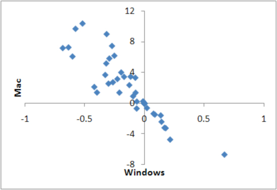 Scatter plots of Windows and Mac, market share differential