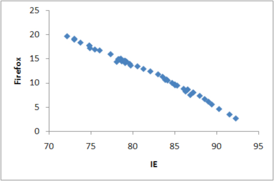 Scatter plots of IE and Firefox, market share