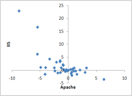 Scatter plots of IIS and Apache, market share differential