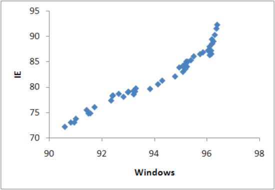 Scatter plots of Windows and IE, market share