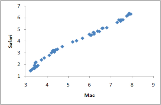 Scatter plots of Mac and Safari, market share