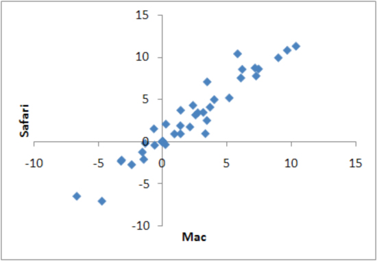 Scatter plots of Mac and Safari, market share differential