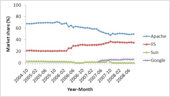 Evolution of market share of Web servers