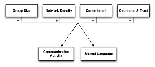 Figure 1: Theoretical model of the impact of group attributes on communication activity and shared language