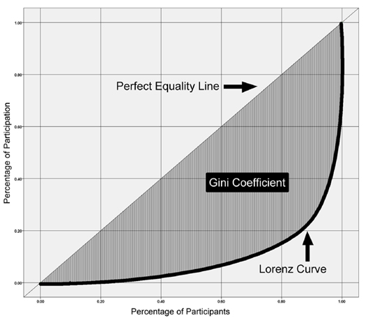Figure 3: Example of a Lorenz curve, perfect equality line and Gini coefficient for a random topic group
