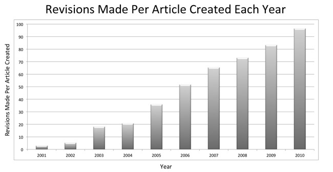 Figure 3: Revisions made per article created each year