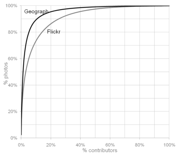 Figure 2: Contributor behaviour for Geograph and Flickr