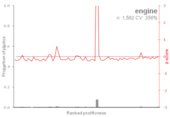 Figure 3f: Term profile for engine from Geograph