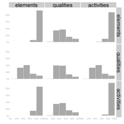 Figure 4: Co-occurrence histograms for element, quality and activity facets of Geograph