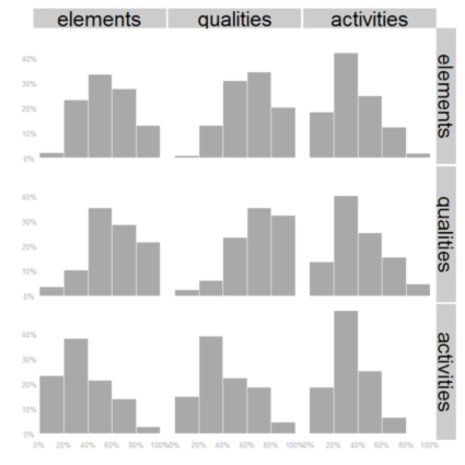 Figure 4: Co-occurrence histograms for element, quality and activity facets of Flickr