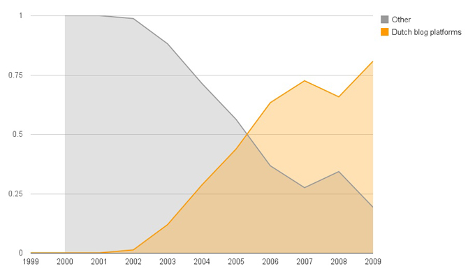 Figure 3: The relative amount of Dutch blog platforms over time compared to other blog platforms