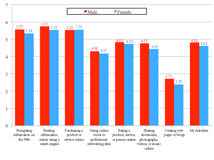 Figure 4: Self-ratings of ability to conduct online activities by gender