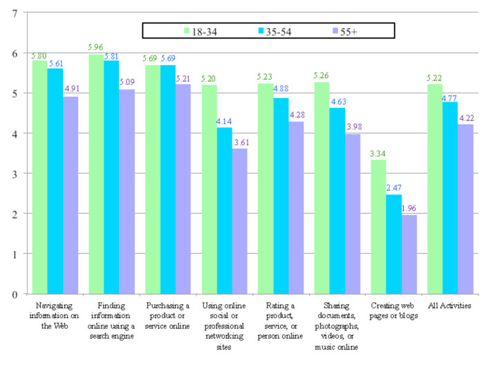Figure 5: Self-ratings of ability to conduct online activities by age group