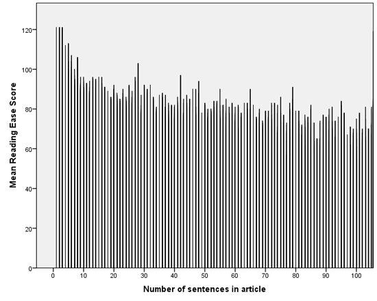 Reading ease scores for articles with a varying number of sentences in the Simple English Wikipedia