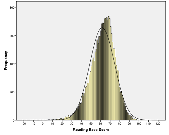 Histogram of reading ease scores in the Simple English Wikipedia