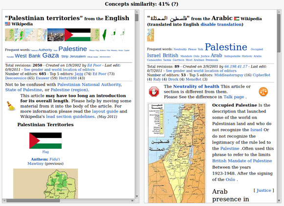 Manypedia comparison of Palestinian territories page on English and Arabic Wikipedia