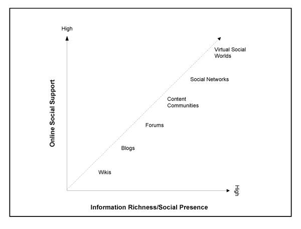Hierarchy of Health 2.0 by media richness and social presence