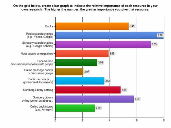 Students average ratings of the relative importance of certain research resources