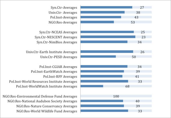 Average ISI category ranking (by impact factor score) of journals where organizations publish (2001-2010)