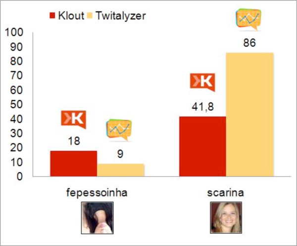 Comparison of Klout and Twitalyzer of fepessoinha and scarina