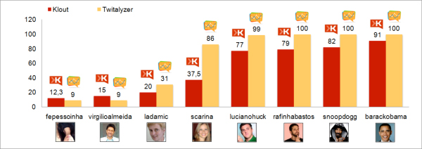 Comparison of Klout and Twitalyzer with other real users