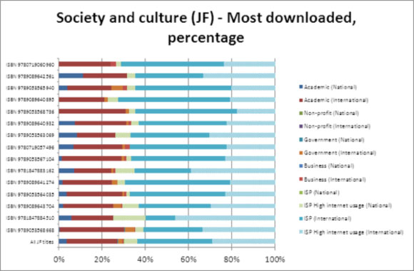 Society and culture (JF) - Most downloaded, percentage