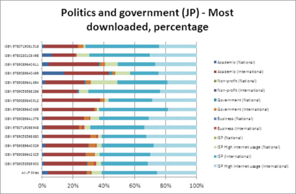 Politics and government (JP) - Most downloaded, percentage