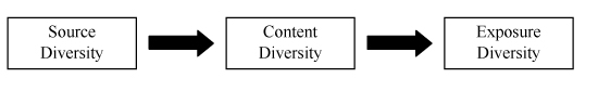 Diversity principle in communications policy
