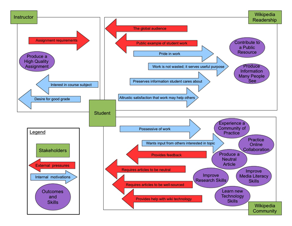 Thematic analysis of student motivations for a Wikipedia assignment