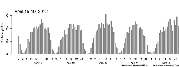 Numbers of photographs captured and shared on Instagram during exceptional events in the Tel Aviv area between 15-19 April and 22-26 April 2012, a) 15-19 April 2012: 17,923 photos, 5,095 users