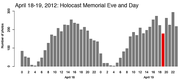 Numbers of photographs captured and shared on Instagram during exceptional events in the Tel Aviv area between 15-19 April and 22-26 April 2012, c) Holocaust Memorial Eve and Day, 18-19 April 2012: 7,055 photos, 2,993 users