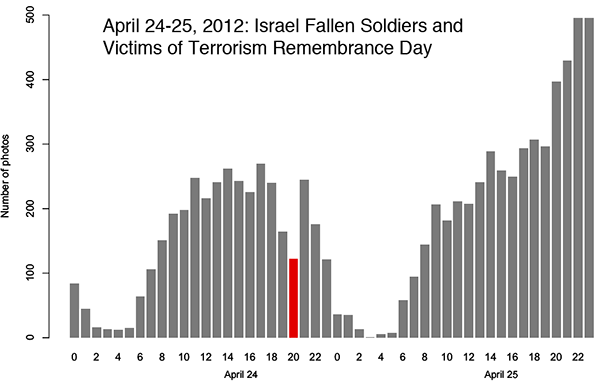 Numbers of photographs captured and shared on Instagram during exceptional events in the Tel Aviv area between 15-19 April and 22-26 April 2012, d) Israeli Fallen Soldiers and Victims of Terrorism Remembrance Day, 24-25 April 2012: 8,631 photos, 3,519 users
