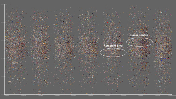 Plot visualization of 33,292 photos from Tel Aviv between 20-26 April, sorted by time (x axis) and location (y axis)