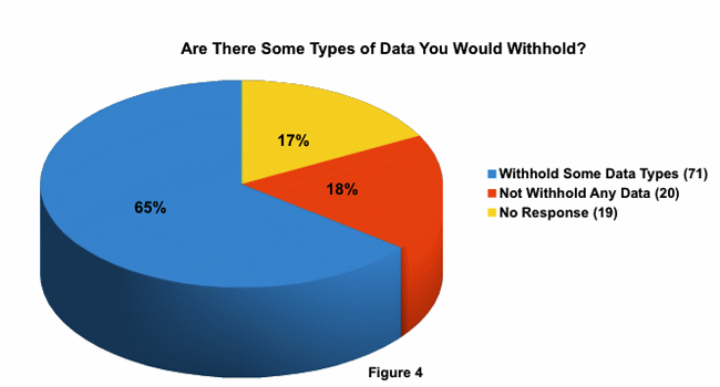 Are there some types of data that you would withhold
