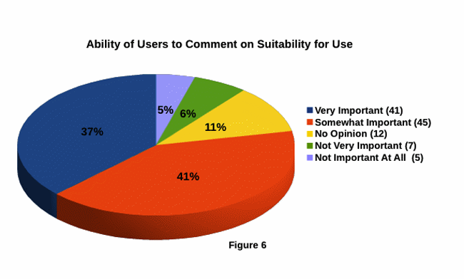 Ability of users to comment on suitability for use
