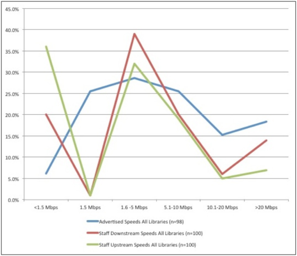 Comparison of advertised speeds to actual upstream and downstream speeds on staff computers